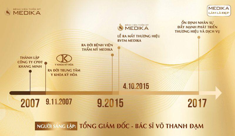 Lịch sử hình thành công ty CPĐT Khang Minh