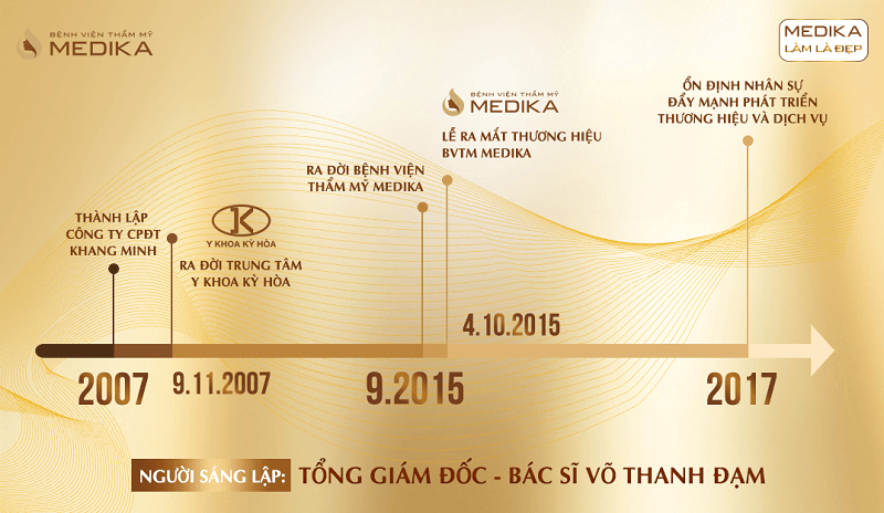 Lịch sử hình thành Công ty CPĐT Khang Minh - Bệnh viện thẩm mỹ MEDIKA