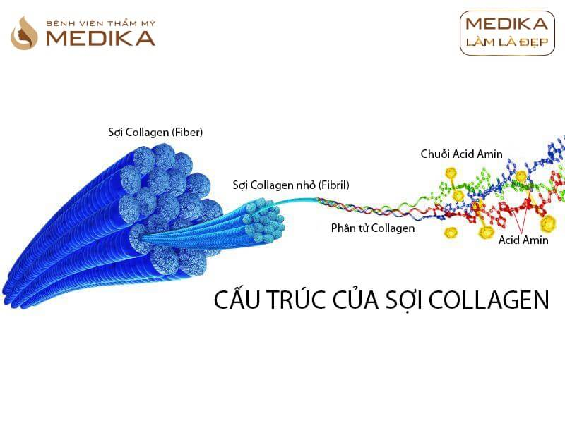 Phương pháp bổ sung Collagen như thế nào là đúng cách để trẻ hóa làn da tại bệnh viện thẩm mỹ MEDIKA